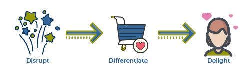 Disrupt_Differentiate_Delight-01
